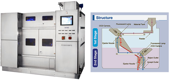 Plastic Pellet Sorting Machine - Satake Pellet Sorter